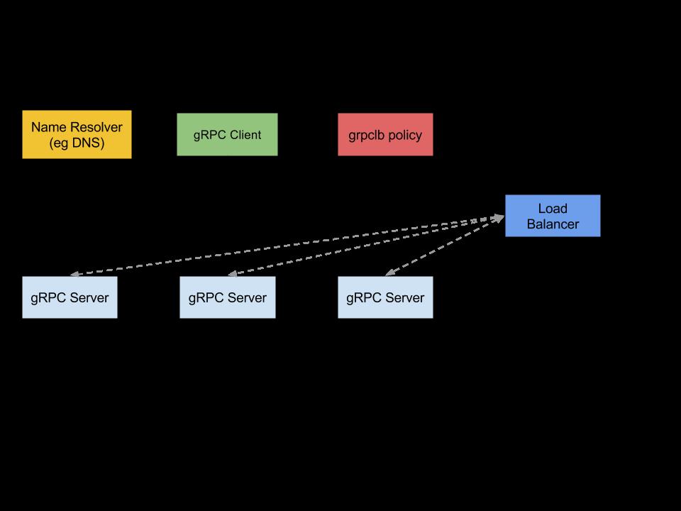 grpc负载均衡和服务发现